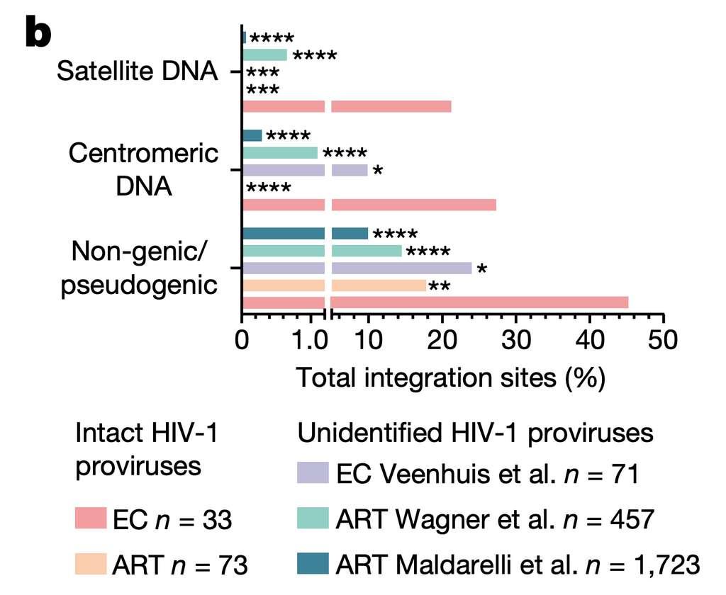 La répartition de l'ADN proviral du VIH dans les régions non codantes des chromosomes pour les patients « contrôleurs du VIH » en rouge et pour les patients sous traitement antirétroviral en orange. Les autres couleurs concernent des données d'autres publications. © Chenyang Jiang et al. Nature