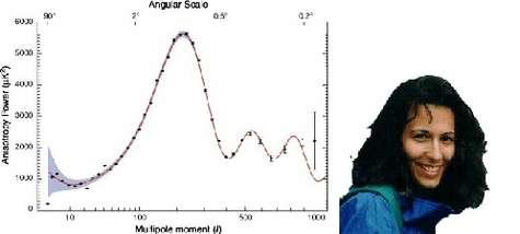 'fit' des données de WMAP - Angelica de Oliveira-Costa