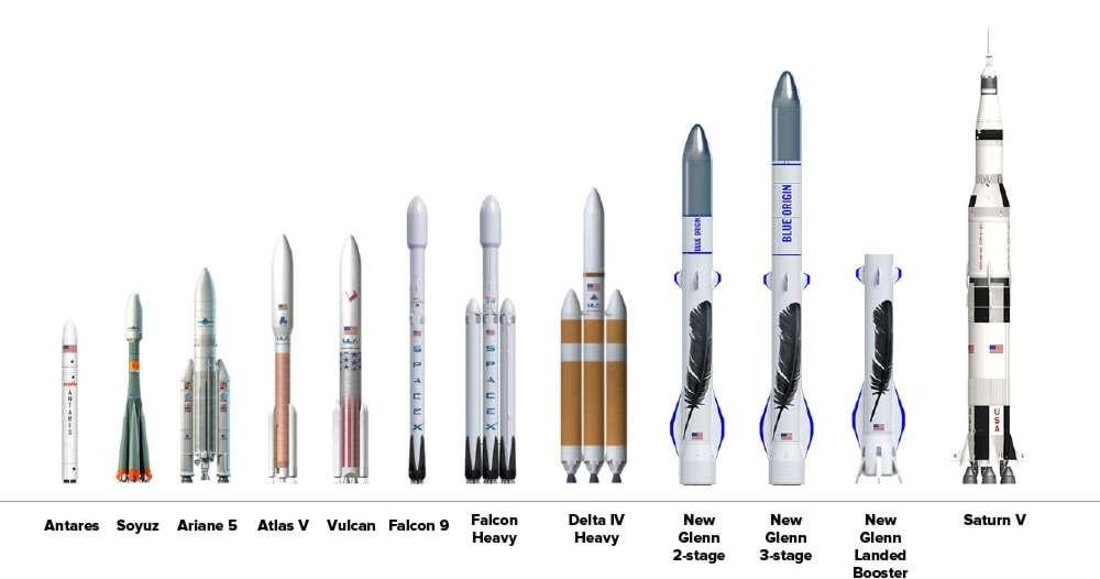Comparaison de la taille des lanceurs New Glenn par rapport à celle des différents lanceurs en service, en développement (Falcon Heavy, Vulcan) ou remisés (Saturn V). Les missions doubles seront proposées dès que le lanceur aura réalisé ses cinq premières missions qui emporteront chacune un seul satellite. © Blue Origin