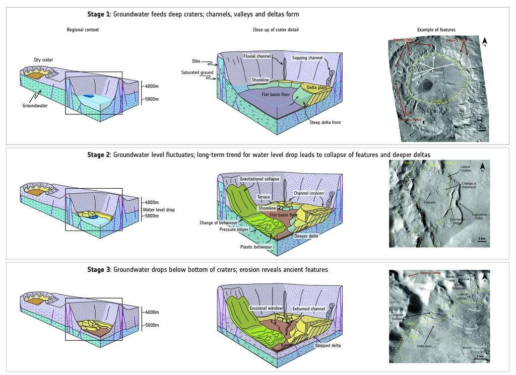 Les trois stades d'évolution des cratères d'impact suffisamment profonds au cours du temps, avec les reliefs correspondants, et à droite, un exemple observé par la sonde Mars Reconnaissance Orbiter (MRO) de la Nasa. Au premier stade, le cratère est complètement inondé et se forment alors des deltas, des rivages et des chenaux dans les parois. Au deuxième stade, le niveau de l'eau baisse significativement et les reliefs changent. Au dernier stade, le cratère est asséché. © Images : Nasa/JPL-Caltech/MSSS; Diagram adapted from Francisco Salese et al. (2019)