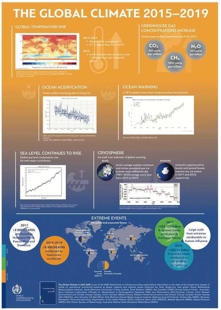 Un résumé en image des conclusions du rapport de l'Organisation météorologique mondiale (OMM). © Organisation météorologique mondiale