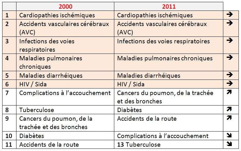 Tableau recensant et classant les principales causes de mortalité dans le monde en 2000 et 2011. © Futura-Sciences, d'après l'OMS