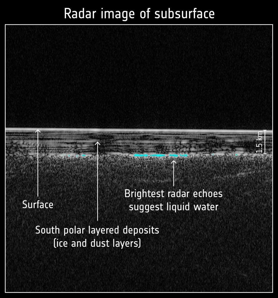 Exemple de profil radar pour l'une des 29 orbites de la région d'étude de 200 x 200 km dans la région du pôle sud de Mars. © ESA, Nasa, JPL, ASI, Université Rome, R. Orosei et al 2018