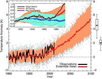 Évolution temporelle des anomalies de la température moyenne en France, sur la période 1900-1995 et 1900-2100 (avec prévisions pour le futur). Les données issues des observations sont représentées par la courbe noire, la courbe rouge indique la moyenne des anomalies de températures de l'ensemble des modèles RCP8.5. La zone orange définit l'amplitude de réponse des différents modèles numériques. © Terray et al., Comptes Rendus Geoscience