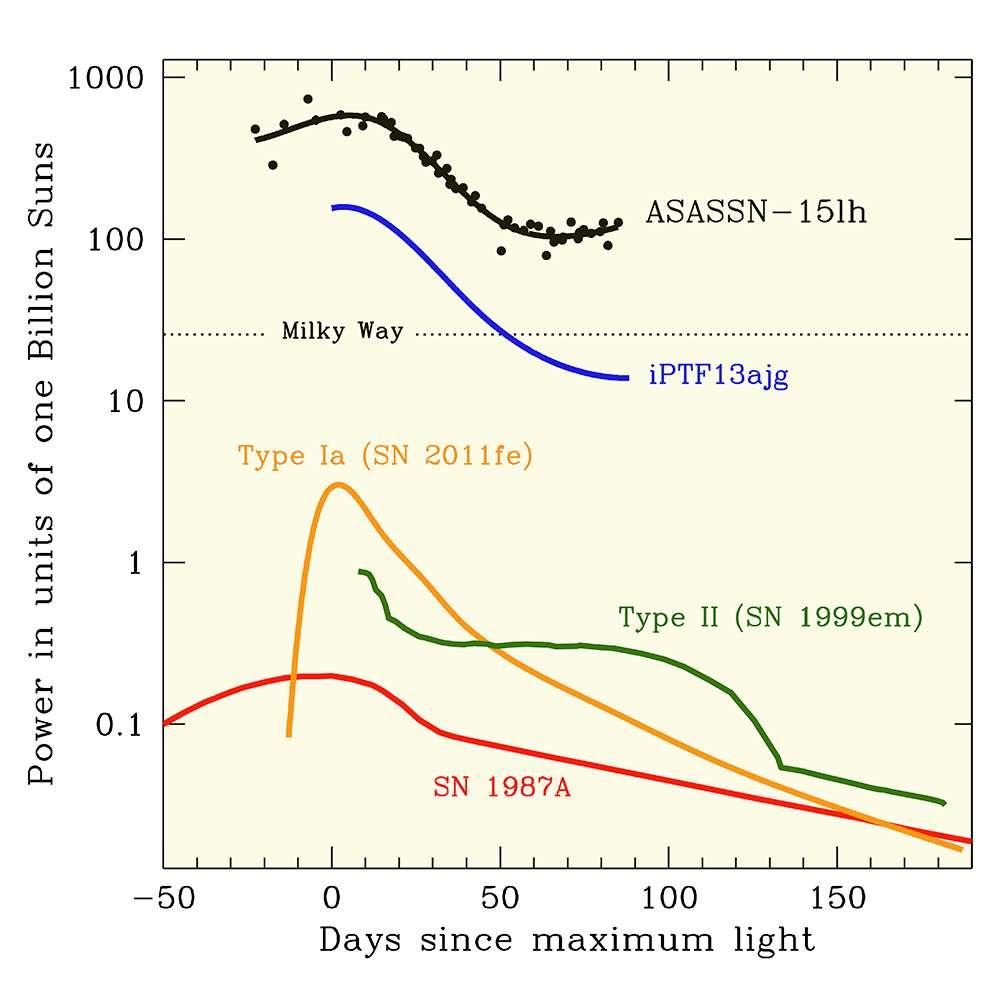 Les courbes de lumière de ASASSN-15lh et d'autres supernovae plus classiques sont représentées sur ce schéma. À son maximum, ASASSN-15lh était environ 200 fois plus lumineuse qu'une supernova de type I, et plus de deux fois plus brillante que la détentrice du record précédent, iPTF13ajg. © ASAS-SN team