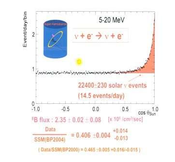 Interactions de neutrinos solaires dans SuperKamiokande : le pic de la distribution reconstruit en temps réel la direction du Soleil à l'instant de la détection. © François Vannucci