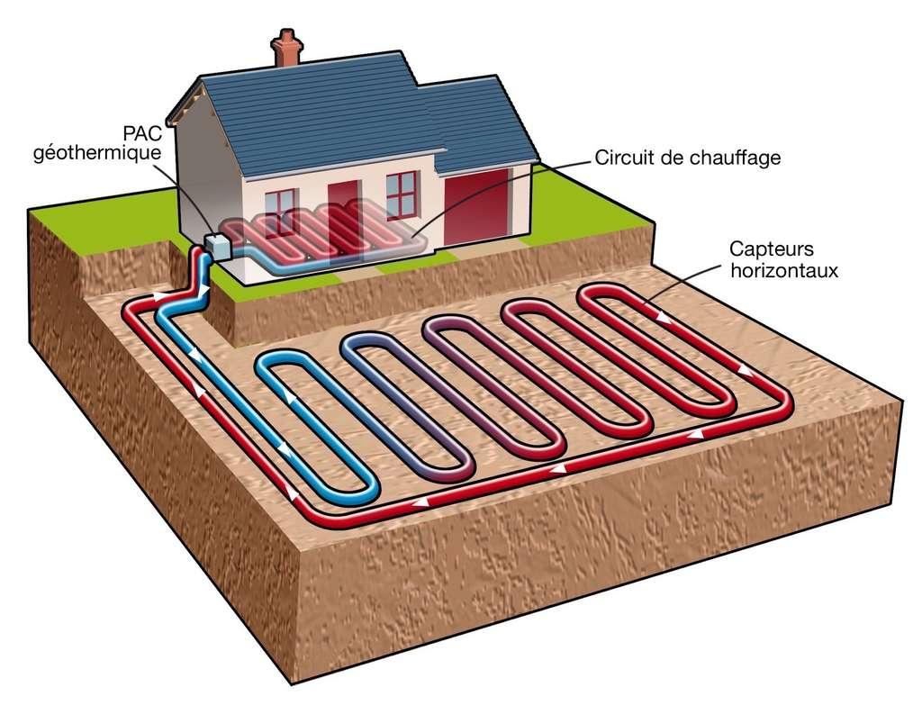 Le captage horizontal mobilise une superficie de terrain importante, qui peut être de 1,5 à 2 fois plus grande que la surface à chauffer. © Geothermie Perspectives
