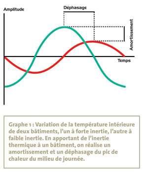 Graphique montrant la variation de la température intérieure. © DR