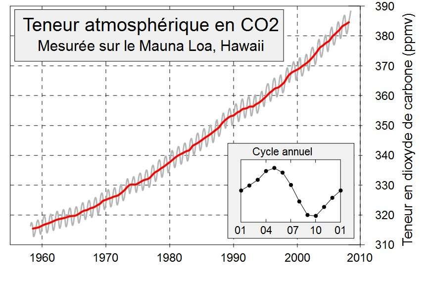 Courbe de Keeling (du nom d'un scientifique américain) montrant l'évolution du dioxyde de carbone dans l'atmosphère (en parties par million en volume, ppmv), de 1958 à 2008. Dans l'encart, l'évolution au cours d'une année. © Sémhur, Wikipédia, CC
