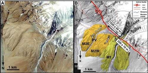 A gauche, image satellite Ikonos montrant les moraines abandonnées par le glacier Manikala au niveau de la faille du Karakorum. A droite, carte du décalage des moraines au niveau de la faille (ligne rouge). La moraine M1 est décalée de 220m environ par rapport à la vallée glaciaire, la M2 de 1520m.© Chevalier et al.