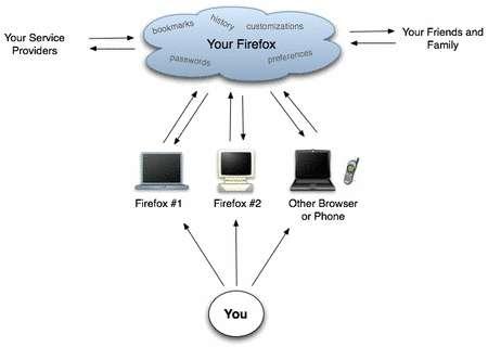 Placer vos informations sur Internet pour le retrouver ou les partager : le principe est simple. Mais il exige des serveurs, du cryptage et quelques logiciels. © Mozilla