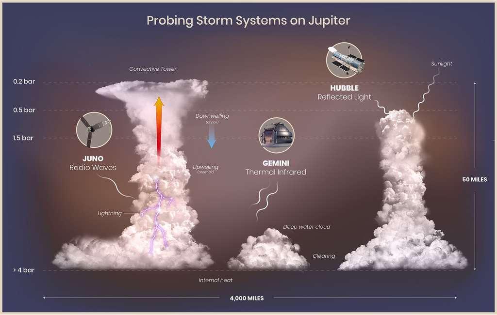 Cette illustration montre les éclairs, tours convectives (nuages d'orage), nuages d'eau profonds et éclaircies dans l'atmosphère de Jupiter sur la base des données recueillies par Juno, Hubble et Gemini. La région illustrée couvre une largeur horizontale d'environ 6.500 kilomètres. © Nasa, ESA, M.H. Wong (UC Berkeley), et A. James et M.W. Carruthers (STScI).
