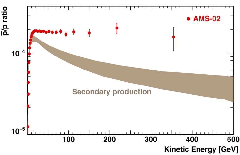 Le rapport du flux d'antiprotons sur celui de protons (p) reste mystérieusement constant, au-dessus de quelques dizaines de GeV (points rouges). On pouvait pourtant s'attendre à ce qu'il décroisse (courbe marron avec des incertitudes données par sa largeur). Les théoriciens ne savent pas encore comment interpréter ces résultats. © AMS, Cern