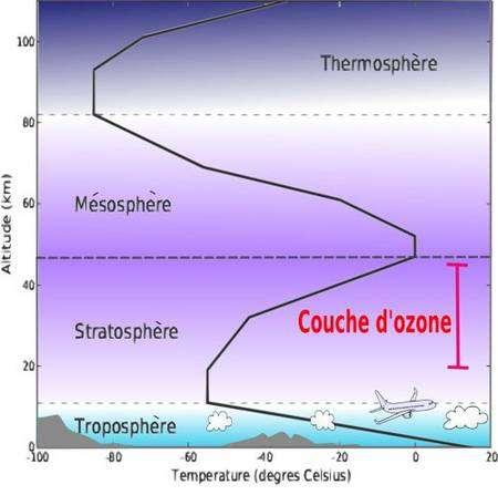 Répartition de l'ozone atmosphérique selon l'altitude. Crédit Asaphon.