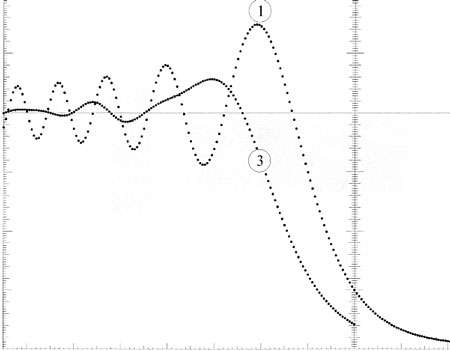 La courbe 1 représente l'évolution de la lumière d'une étoile de diamètre infime lorsqu'elle disparaît au bord lunaire, et la courbe 3 montre cette évolution lorsque le temps d'intégration est de 20 millisecondes, comparable à celui de l'œil humain et d'une caméra vidéo. Remarquez que dans le premier cas, au moment de la disparition physique de l'étoile (sur l'axe vertical), l'éclat de l'étoile a encore une intensité de 25% , alors que dans le second cas, il n'est plus que de 10% (d'après Thomas Flatrès, communication personnelle).