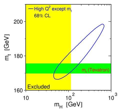 Fig. 18 : contrainte indirecte sur MH et Mtop (ellipse) comparée à la mesure directe de Mtop (bande horizontale). Les deux régions se recouvrent pour des valeurs de MH entre 50 et 200 GeV. La bande verticale est la région exclue par les recherches directes du boson de Higgs (voir paragraphe suivant).