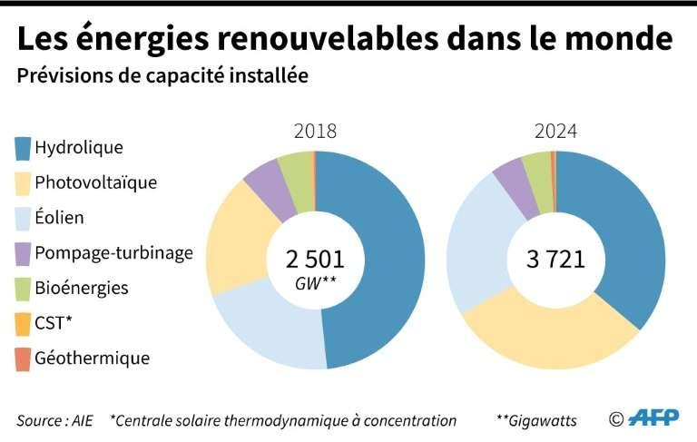 Les énergies renouvelables dans le monde. © Jonathan Walter, AFP