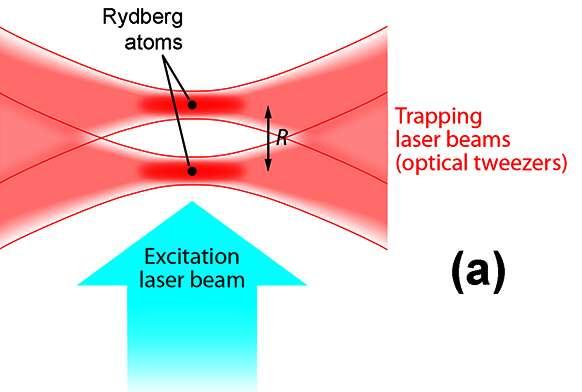 Principe de la mesure directe des forces de van der Waals. Deux faisceaux laser constituent une sorte de « pince optique » (optical tweezers) permettant de piéger deux atomes de rubidium et de les placer côte à côte à une distance précise et que l'on peut contrôler. Un troisième faisceau (bleu) permet d'exciter les atomes pour les transformer en atomes de Rydberg. © Alan Stonebraker, APS