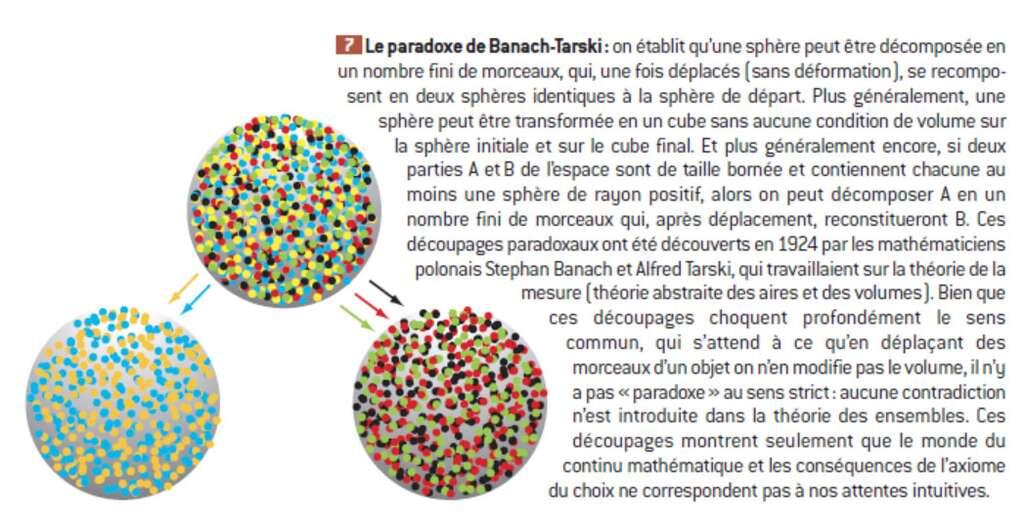 Les découpages paradoxaux découverts par Stephan Banach et Alfred Tarski choquent le sens commun. © Belin