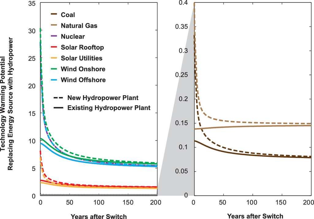 Ratio des émissions de gaz à effet de serre émis par les différents types d'énergie par rapport à un barrage (en pointillé : pour un nouveau barrage ; en ligne : pour un barrage existant). Exemple : après 50 ans, l'impact climatique de l'hydroélectricité est huit fois supérieur à celui de l'éolien ou du nucléaire, mais représente 15 % de celui d'une centrale à gaz. © Ilissa Ocko et Steven Hamburg, Environmental Science Technology, 2019