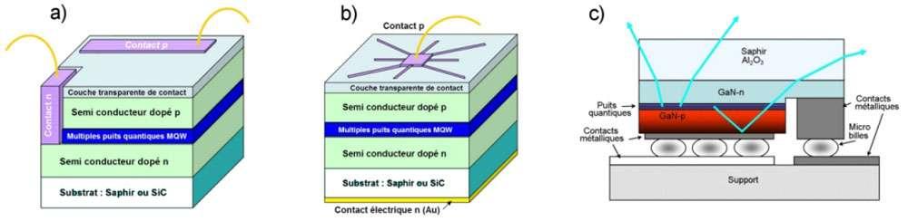 Structures de semi-conducteurs les plus répandues : latérale (a), verticale (b) et flip chip (c). Le détail de chaque structure est donné dans le texte ci-dessous. © Led Engineering Development
