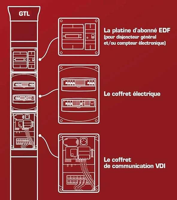 Libre à chacun de placer le coffret de communication et le tableau de répartition l'un au-dessus de l'autre ou côte à côte. Mais leurs câbles ne doivent jamais circuler ensemble dans le même fourreau ou le même couloir de goulotte. © ABB