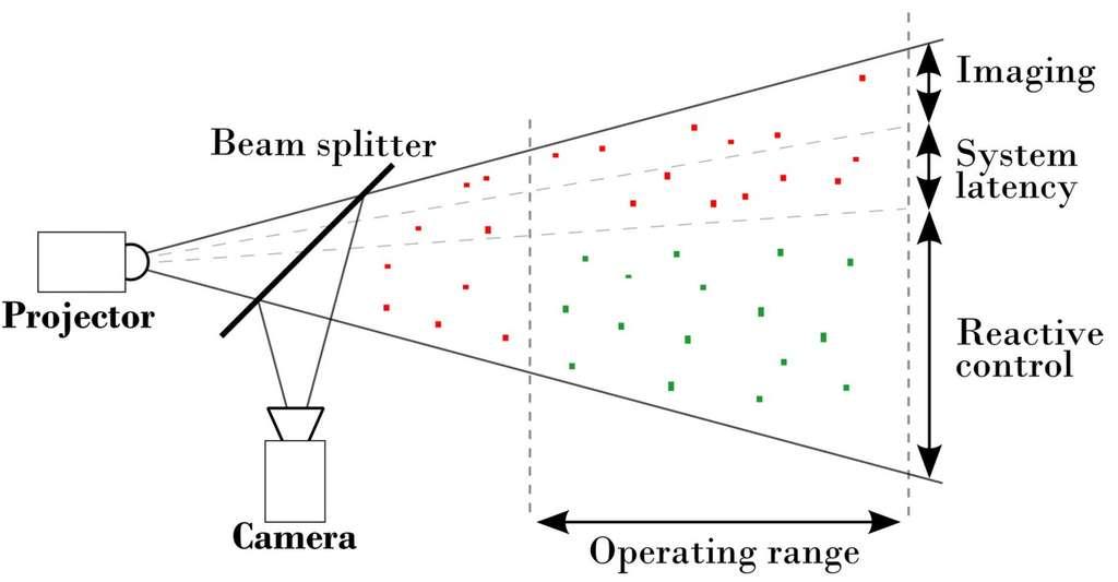 Vue schématisée du fonctionnement du système. Le vidéoprojecteur (projector) joue le rôle du phare tandis que la caméra filme la pluie et que le diviseur de faisceau (beam splitter) sert à coordonner les deux informations. Les algorithmes entrent en scène pour déterminer la position des gouttes d'eau et anticiper leur direction afin de littéralement faire passer les rayons entre les gouttes. © Carnegie Mellon