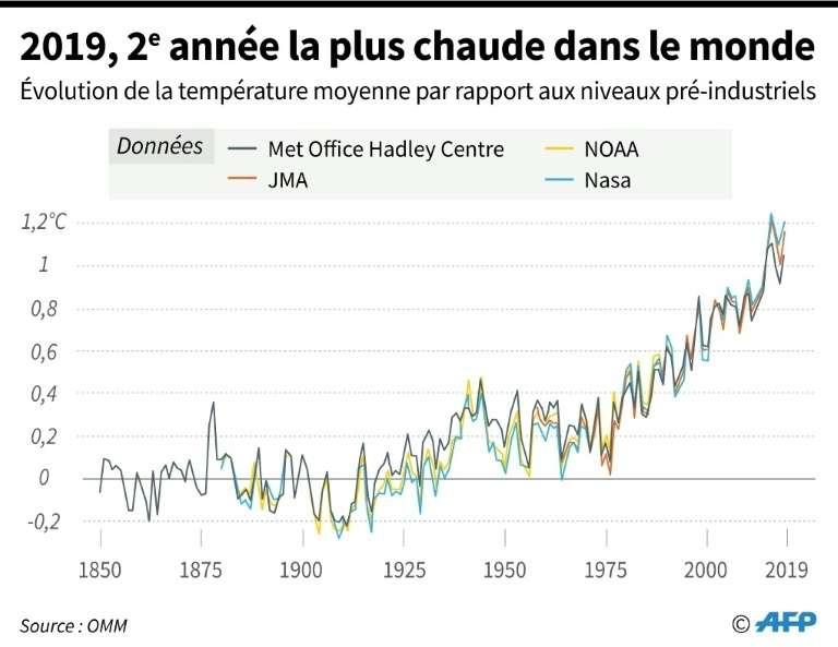 Chaque décennie a été plus chaude que la précédente depuis les années 1980. © AFP