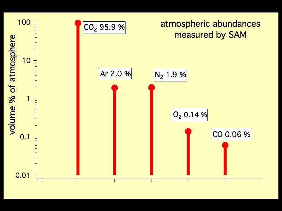 Les abondances de cinq composants mesurées par Sam, installé sur le rover Curiosity, avec deux de ses trois instruments (TLS et QMS). Le gaz carbonique, ou dioxyde de carbone (CO2), avoisine 96 % (95,9). L'argon (Ar) est deuxième avec un petit 2 % suivi de près par l'azote moléculaire (N2), à 1,9 %. L'oxygène moléculaire (O2) n'atteint que 0,14 % et le monoxyde de carbone (CO) seulement 0,06 %. © Nasa/JPL-Caltech, Sam/GSFC