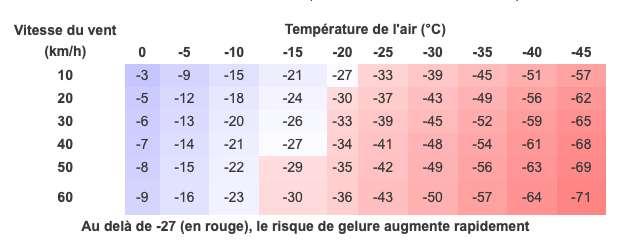 Indice de refroidissement éolien. Le tableau indique la température ressentie en fonction de la vitesse du vent. © Météo France