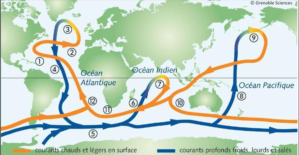 Circulation thermohaline globale à travers les océans. Couleur orange pour le courant de surface, couleur bleue pour le courant de fond. Les nombres font référence aux divers tronçons commentés dans le livre L'air et l'eau. © Grenoble Sciences
