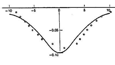 Profil de l'anomalie gravimétrique