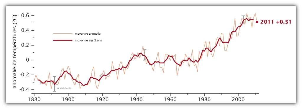 Graphique représentant l'anomalie de température depuis 1880 (par rapport à la moyenne de la période 1951-1980). © Nasa