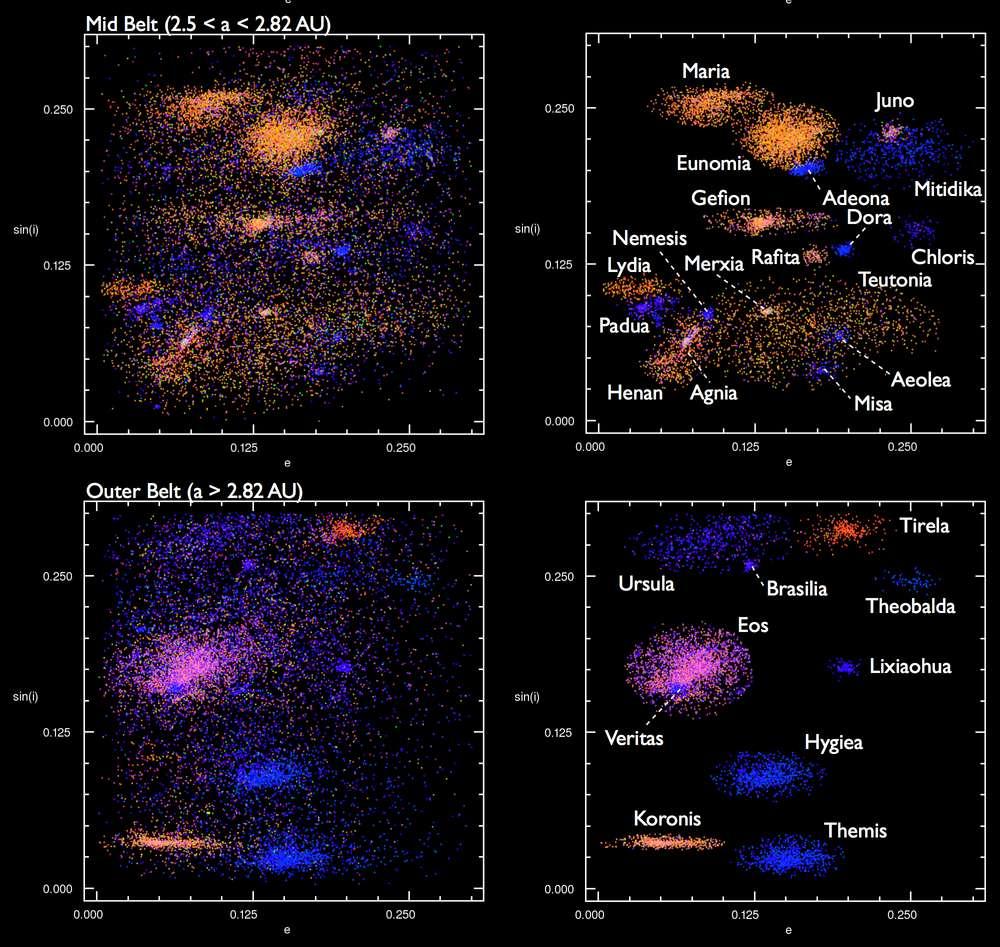 Sur le schéma ci-dessus ont été représentés en abscisse l'excentricité des orbites de certains astéroïdes et en ordonnée le sinus de l'inclinaison de ces orbites par rapport au plan de l'écliptique. Leur distance au Soleil est donnée en unités astronomiques. On la désigne par la lettre a, le demi-grand axe d'une orbite elliptique. Il s'agit cette fois-ci de corps situés dans les parties moyennes (Mid Belt) et externes (Outer Belt) de la ceinture d'astéroïdes. De nouveau, les couleurs montrent de manière flagrante des familles d'astéroïdes partageant une composition minéralogique de surface très similaire. © Alex Parker