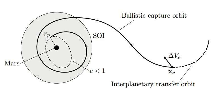 Un schéma montrant la trajectoire économe en carburant découverte par Belbruno et son collègue pour des missions à destination de Mars (rp est l'équivalent de la distance du périhélie pour une orbite planétaire et e désigne l'excentricité d'une telle orbite. Elle est inférieure à 1 pour une orbite elliptique comme celle que l'on voit en pointillés autour de Mars). Il s'agit de la même technique de capture balistique qui a fait le succès de la mission lunaire japonaise Hiten. © Francesco Topputo et Edward Belbruno