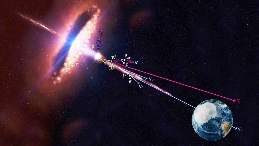 Représentation d'artiste d'un tore de gaz et de poussière entourant un trou noir supermassif en rotation émettant des jets de particules, en particulier des protons « p » accélérés. Entrant en collision, ces protons produisent des mésons ∏ chargés et neutres qui se désintègrent en muons μ et neutrinos ν. Il y a aussi des photons gamma Υ. Un blazar est un quasar dont l'un des jets est orienté en direction de la Terre par hasard. © Nasa, IceCube