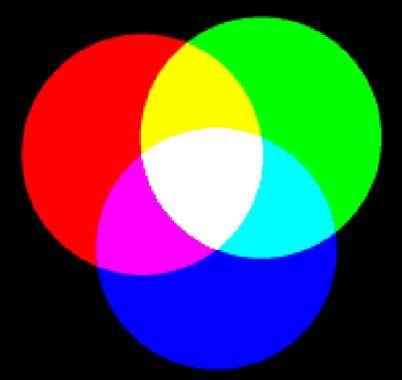 La synthèse additive des couleurs. © DR