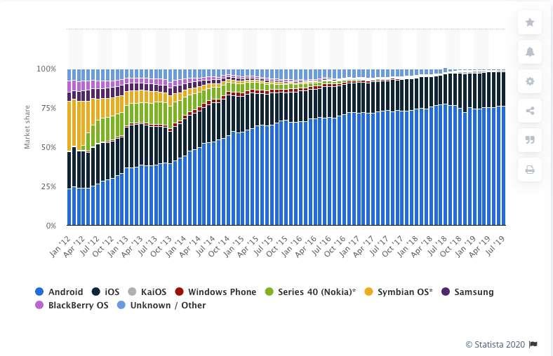 Part de marché des systèmes d'exploitation mobile de 2012 à 2019. © Statista