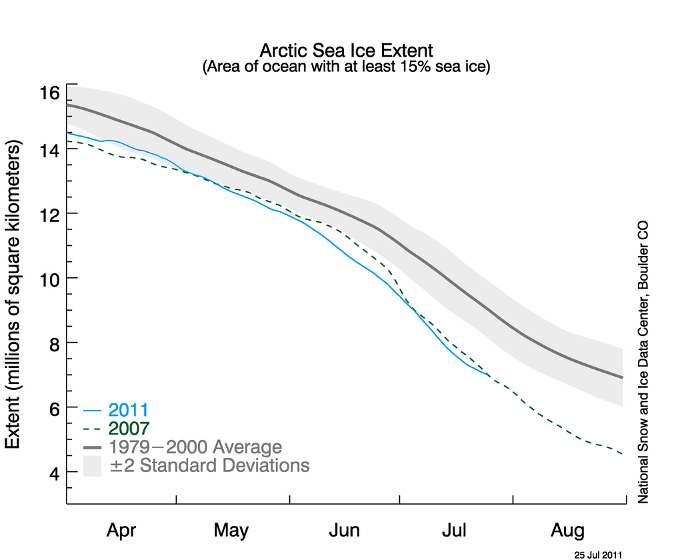 La chaleur printanière de cette année (en bleu) a fait rapidement diminuer l'étendue de la banquise arctique au-dessous des valeurs record de 2007 (en vert) et bien loin de la moyenne sur l'intervalle 1979 - 2000 (en noir). En abscisses les mois et en ordonnées la surface d'océan englacée (en millions de kilomètres carrés). © National-Snow-and-Ice-Data-Center
