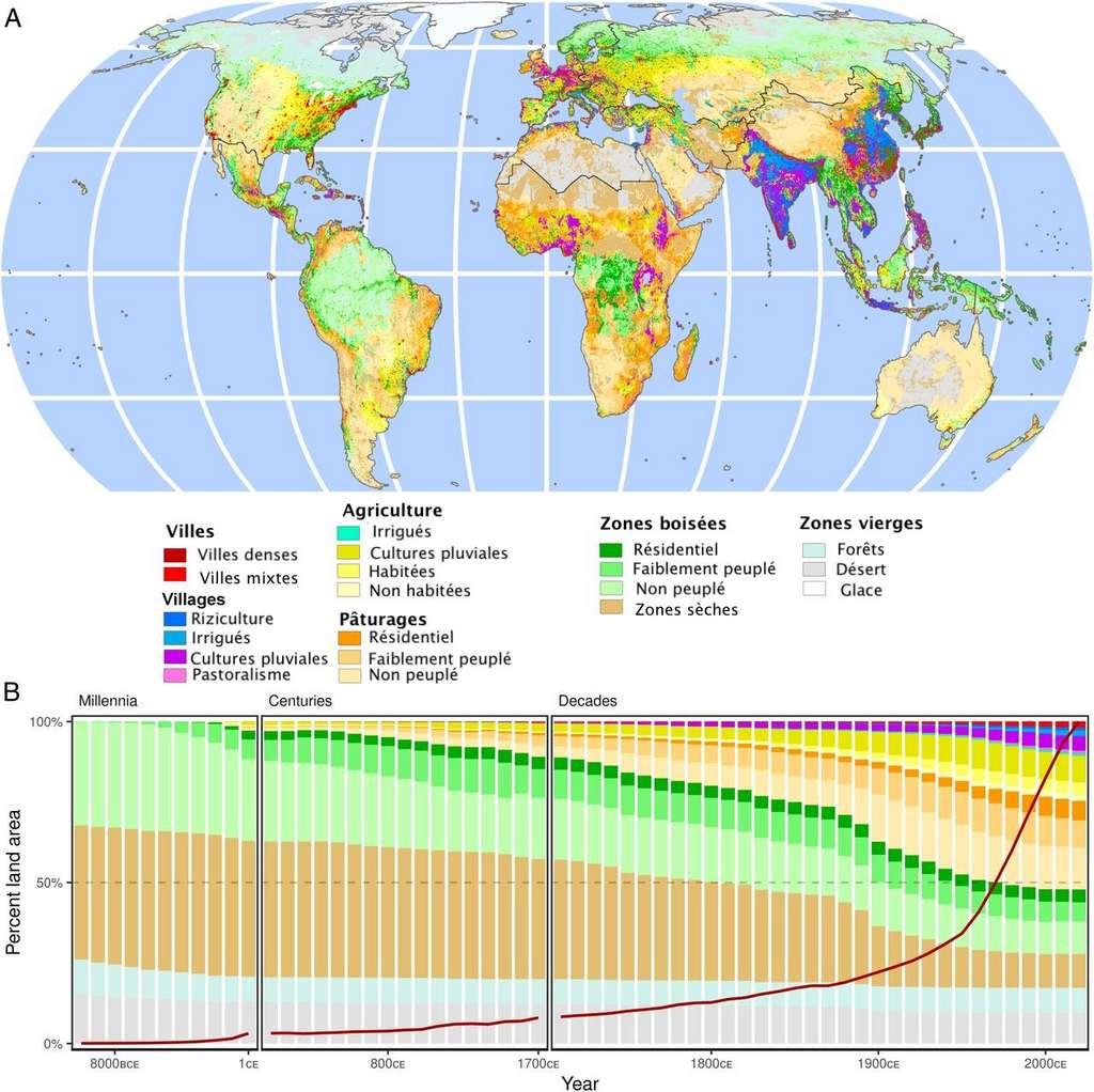 Carte d'utilisation des sols en 2017 et évolution entre -10.000 et aujourd'hui. La ligne rouge représente la population mondiale. © Erle Ellis et al, PNAS, 2021 - traduction et adaptation C.D pour Futura