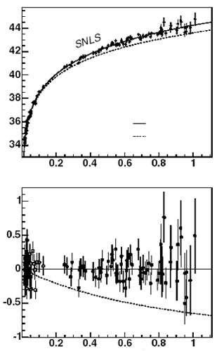 L'expansion de l'Univers s'accélère (voir les explications ci-dessous). © DR