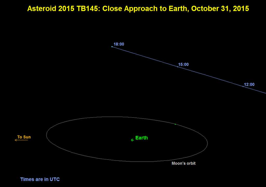 La trajectoire de l'astéroïde 2015 TB145 le 31 octobre. L'objet passera largement au-delà du plan de l'orbite Terre-Lune et la distance minimale sera de 480.000 km à 17 h 05 TU (temps universel, ou UTC). © Nasa, JPL-Caltech