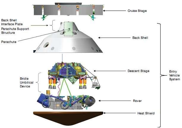 Un éclaté du vaisseau spatial de MSL. L'étage de croisière (Cruise Stage) ne sert que dans l'espace et sera abandonné avant l'entrée dans l'atmosphère. Le bouclier arrière (Back Shell), porte l'interface avec l'étage de croisière et le parachute. L'engin qui pénètre dans l'atmosphère (Entry Vehicle System), avec le bouclier thermique (4,5 m) abrite la grue (Descent Stage) et le rover, qui lui est attaché par des sangles et un système de déroulement (Bridle Umbilical Device). © Nasa