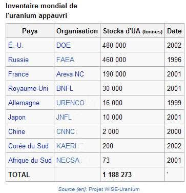 Inventaire des stocks d'uranium appauvri dans le monde. © DR