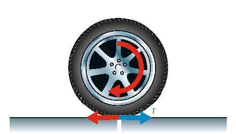 Fig. 2. C'est une action mécanique, exercée sur le moyeu de la roue, qui provoque l'accélération et le freinage d'une voiture. Sous l'effet du couple moteur (flèche semi-circulaire rouge), la roue exerce une force sur la route, qui s'applique au point de contact (flèche horizontale rouge). Une force opposée (en bleu) est exercée par la route sur la roue, au même point, qui fait avancer la voiture. Cette force est précisément la traction T qui intervient dans la définition du coefficient de frottement µS. Pour qu'un véhicule avance, freine, ou se dirige de manière contrôlée, la roue ne doit surtout pas glisser sur le sol. Cela exige que T reste inférieure à la valeur µSP (P étant le poids) au-delà de laquelle il y a dérapage. © DR