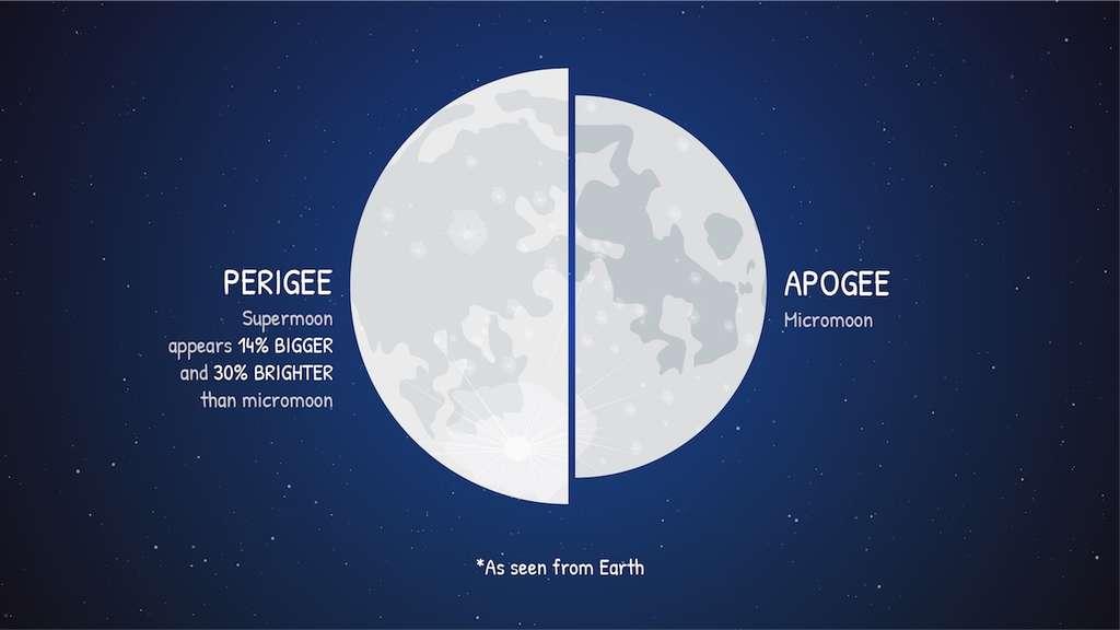 Comparaison d'une Pleine Lune au périgée avec une Pleine Lune à l'apogée. Une « superlune » peut apparaître jusqu'à 14 % plus grande et 30 % plus lumineuse qu'une « minilune ». © Nasa, JPL-Caltech