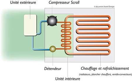 Principe de la PAC aérothermique. © Avenir Énergie
