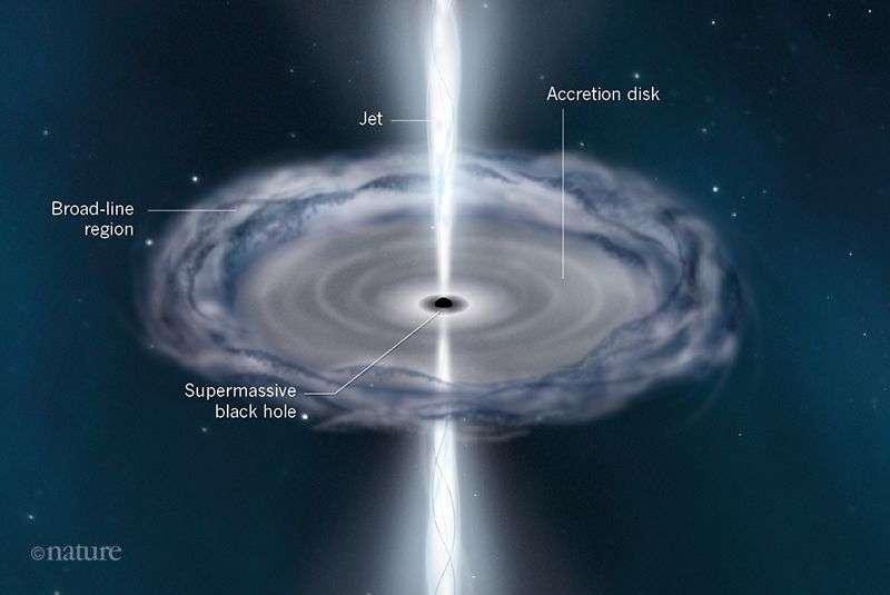 La méthode de cartographie par réverbération se base sur des sortes d'échos de lumière. La luminosité du disque d'accrétion autour du trou noir supermassif varie dans le temps. Or, la vitesse de la lumière étant limitée, elle atteindra des régions contenant des nuages de gaz à différentes distances de ce disque à des moments différents. Cette lumière va exciter des atomes ou des molécules qui vont émettre à leur tour du rayonnement sous forme de raies d'émissions à des temps corrélés avec le moment de l'émission d'une impulsion par le disque, mais avec un retard en fonction de la distance au disque. On peut alors faire une sorte d'échographie révélant la structure de la répartition de ces nuages et leurs mouvements. Dans le cas de 3C 273, on montre que ces nuages sont bien dans un plan perpendiculaire aux jets du quasar. © Nature