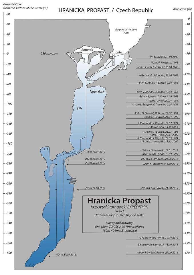 Une coupe du gouffre de Hranice indiquant les profondeurs atteintes par les différentes expéditions qui s'y sont succédé au fil des décennies. © Krzysztof Starnawski