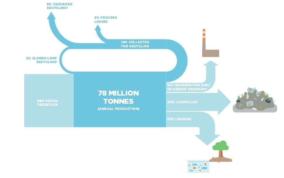 Le cycle du plastique. Sur les 78 millions de tonnes produites en 2013, 32 % ont disparu et finiront dans l'océan (leakage) et 40 % sont arrivés dans des décharges ou dans le sol (landfilled). Une partie (14 %) sera incinérée, éventuellement pour produire de l'énergie (incineration and/or energy recovery). La même proportion partira en recyclage où 4 % seront perdus (process losses). 8 % seront réutilisés de différentes manières dans des produits à bas coût (cascaded recycling) et, finalement, 2 % seulement seront vraiment recyclés (closed-loop recycling). © Fondation Ellen MacArthur